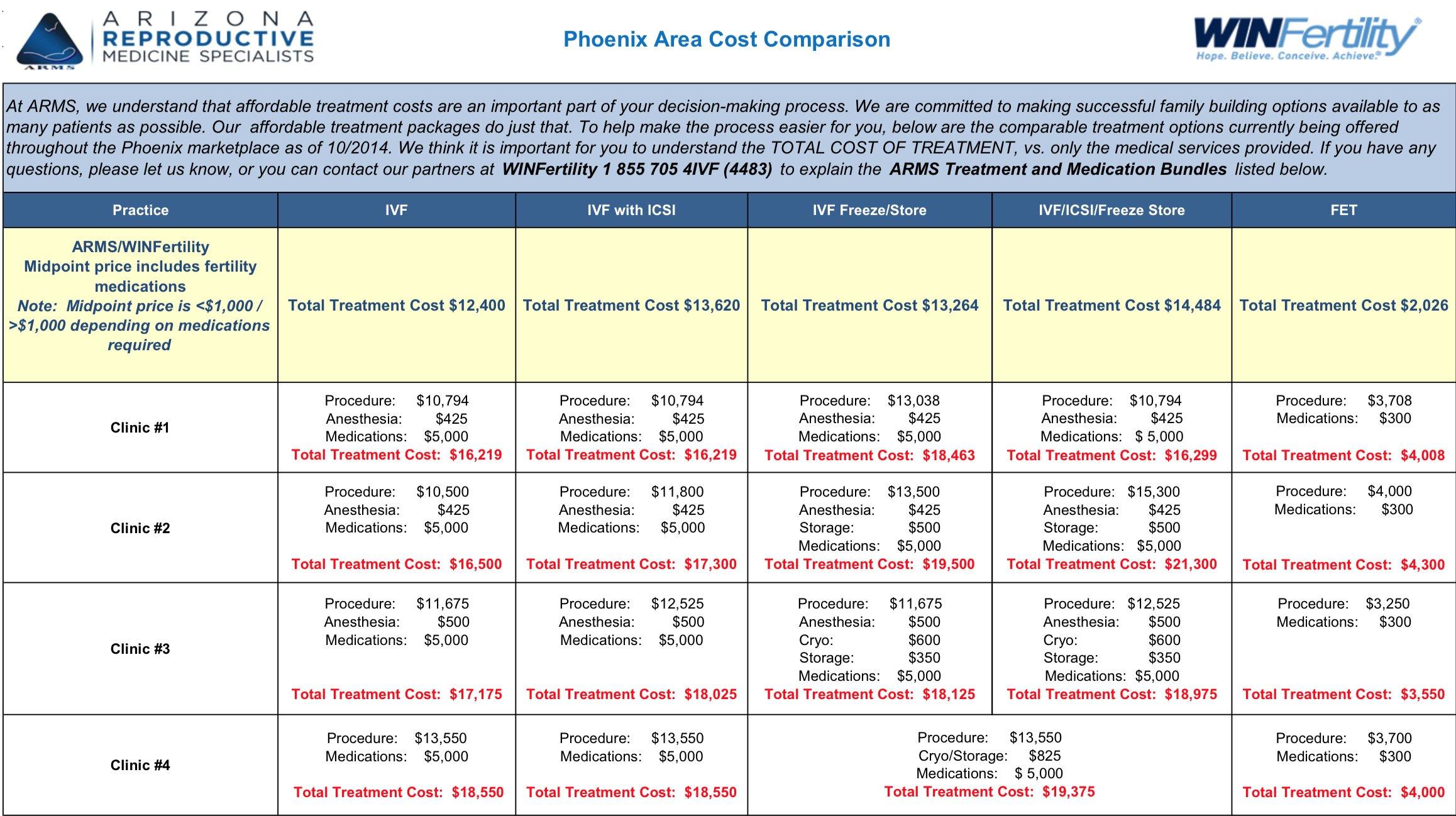 Phoenix Fertility Clinic Cost Comparison